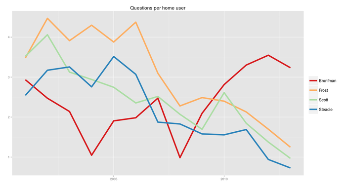 Number of questions per home user