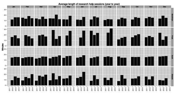 Average length of research help session