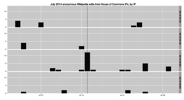 Anonymous Wikipedia edits from House of Commons IPs, by IP