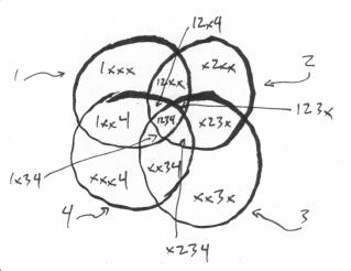 Intersecting circles miskatonic university press 4 circles ccuart Choice Image
