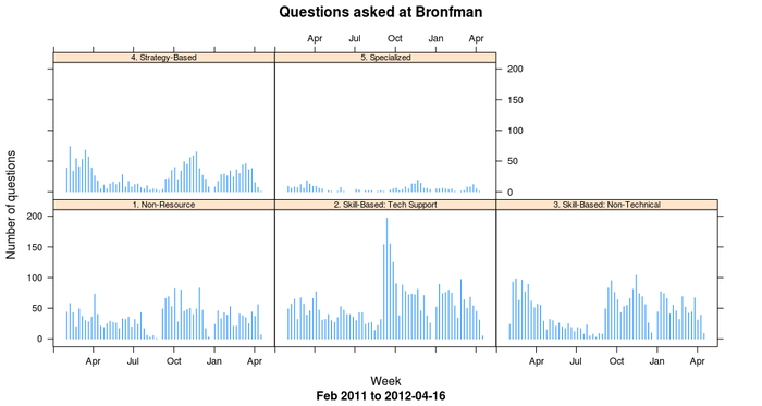 Questions by week at a branch