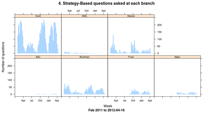 Strategy-Based questions at all branches