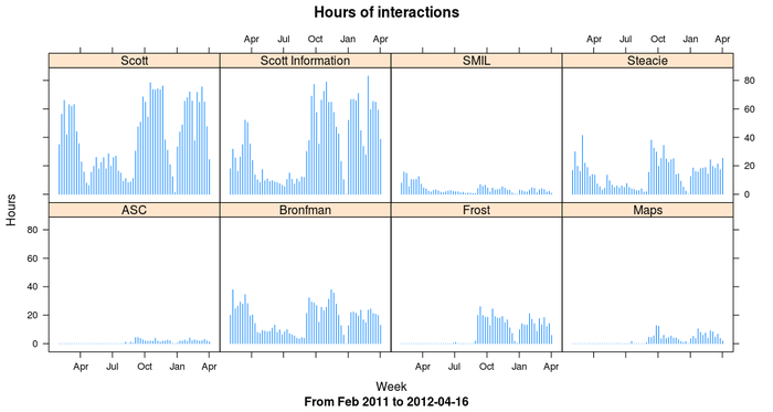 Hours of interactions at all branches